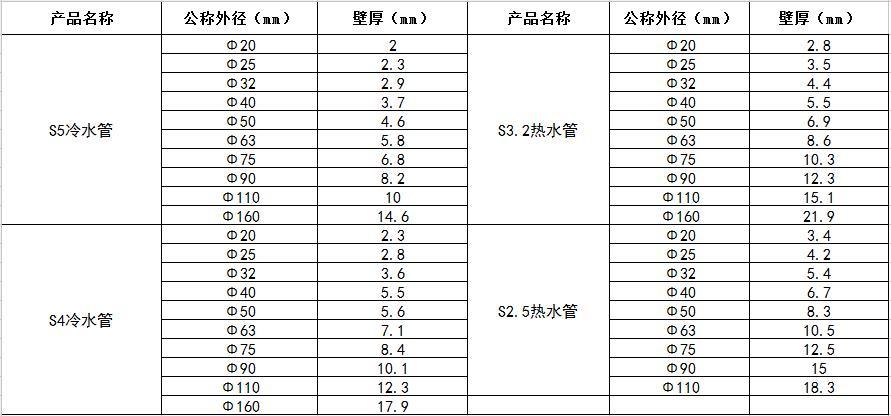 PPR管材规格.jpg